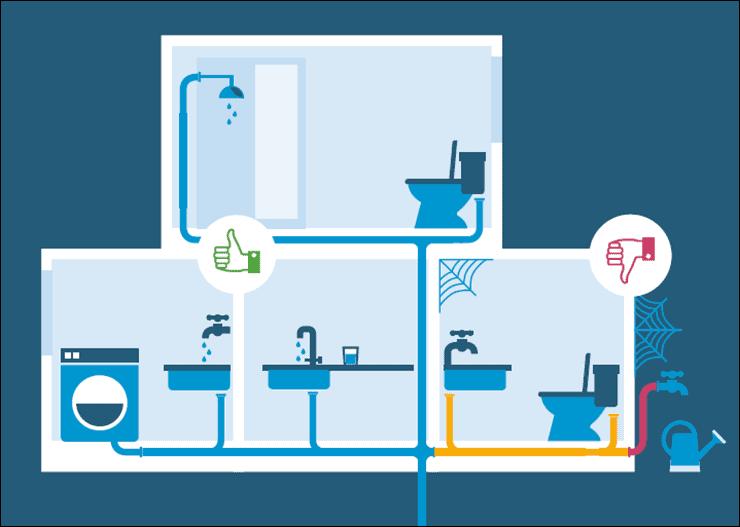 Vermeidung von Risiken durch stagnierendes Wasser (Umweltbundesamt)